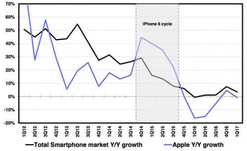德意志银行:定价过高影响iPhone8销量(数据来源:德意志银行)