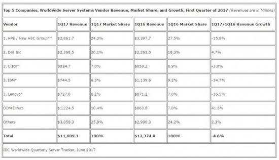 2016年第四季度全球服务器厂商营收 单位:百万美元 来源:IDC