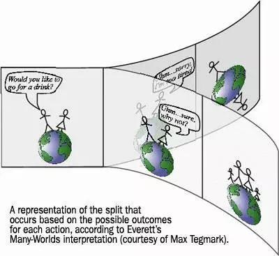 """多世界诠释。如果有一个异性跟你搭讪,问道:""""你想去喝一杯吗?"""" 你的回答会产生两个结果。在其中一个宇宙中你们各自继续做单身狗,而另一个宇宙你们愉快的结婚生子。(图片来源:Max Tegmark)"""