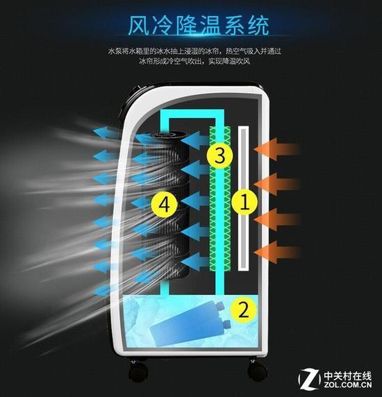 空调扇依靠较低温度的水和风扇来降温