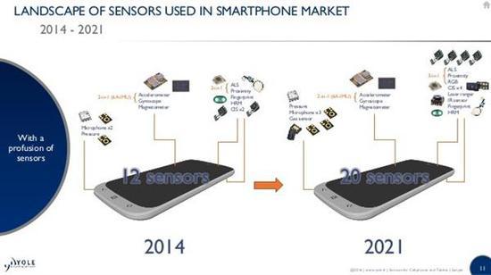 手机上的传感器越来越多