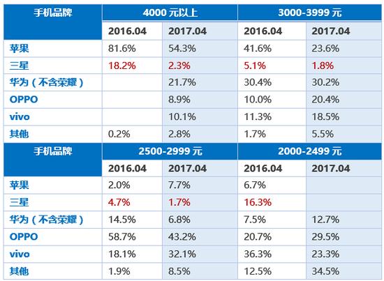 三星手机2016年4月与2017年4月中国市场数据对比(赛诺)