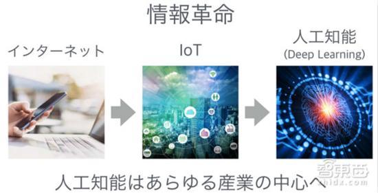 信息反动:人工智能将成为各个产业的中心