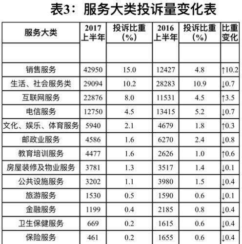 服务大类投诉量变化表。图片来源:中国消费者协会网站