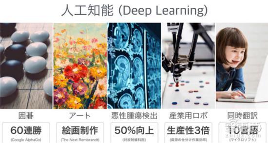 人工智能/深度进修曾经获得的技巧成就