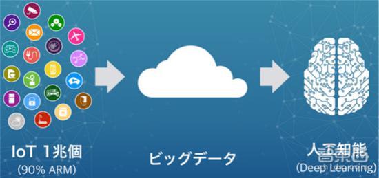 装备+云实现万物互联,通往人工智能新世界