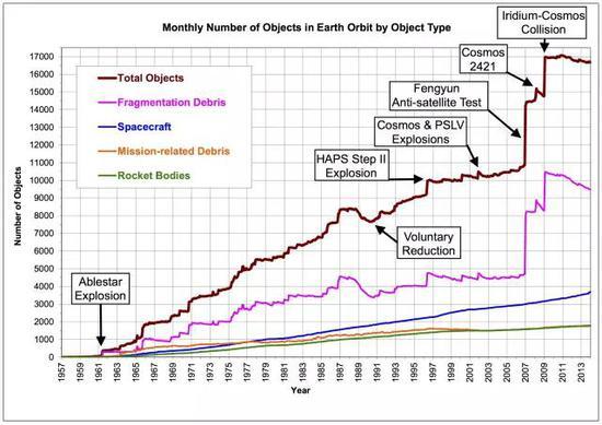 图 太空垃圾增长速度图,可以看出每次的数量剧增基本都来自卫星碰撞和反卫星实验