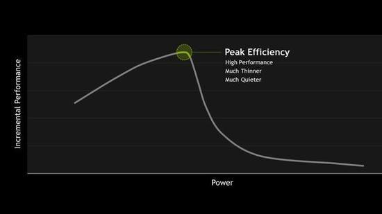 ↑↑↑NVIDIA表示频率、能耗曲线的阈值附近属于GPU关键节点