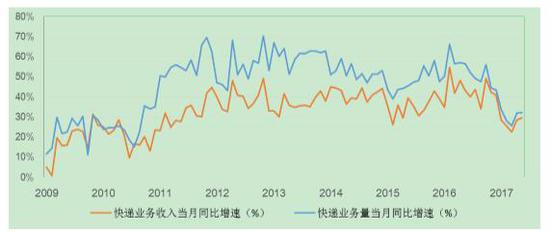 快递业务量和业务收入当月同比增速变化情况