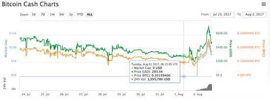 尽管价格快速上涨,但比特币现金的价格仅为原始比特币的五分之一。根据行业网站Coindesk,比特币目前交易价格为2763.92美元。