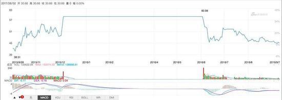 """鑫根资本的""""精明""""第一次显现——乐视网复牌当天,就开始出逃,导致乐视网复牌集合竞价阶段跌停。"""