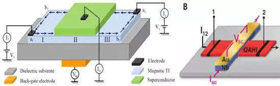 左图:我们理论建议实现与测量手性拓扑超导的混合器件,由普通超导覆盖量子反常霍尔绝缘体得到[3]。右图:实验团队制作的手性拓扑超导器件,其中Nb超导体覆盖于CrBiSbTe量子反常霍尔薄膜之上[4]。根据我们理论的预测[3],电极1和2之间的电导会呈现出半整数量子化平台。