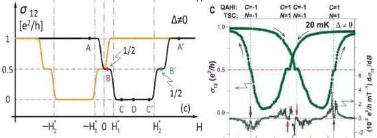 左图:我们理论中预测的电导随磁场变化的曲线。其中四个半整数量子化平台标志着手性拓扑超导的出现[3]。右图:实验团队所测量到的电导随磁场变化的曲线与半整数量子化平台,与理论预测相吻合[4]。