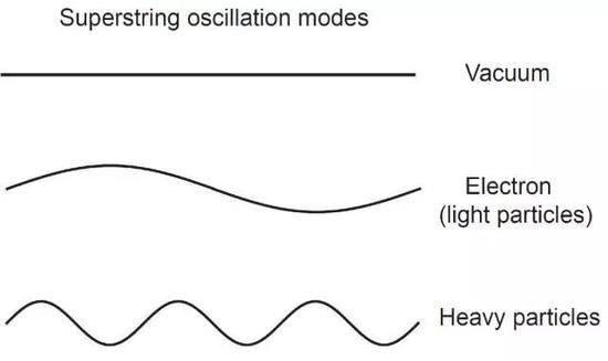 """超弦理论将基本粒子解释为普朗克尺度下弦的不同振动模式,振动模式的波长反比于""""基本粒子""""的质量。图中从上到下依次为真空态(不振动),轻粒子如电子(长波振动),以及重粒子(短波振动)的示意图。以超弦作为基本实体的观点出发, 标准模型里的""""基本粒子""""看来也是准粒子。"""