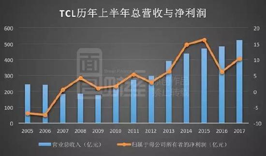 TCL利润飙涨暗藏玄机:裁员万人 靠面板撑业绩