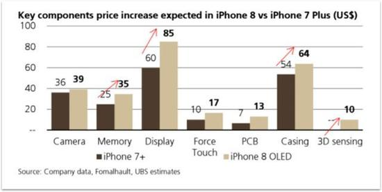 iPhone8的BOM成本上涨(图表数据来源华盛通)