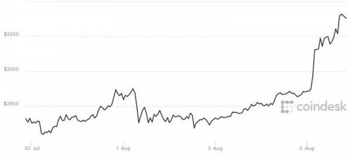 比特币走势图