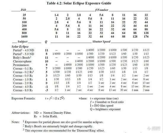 注:Partial日偏食,Baily's beads贝利珠,Chromosphere色球,Prominences日珥,Corona日冕,Diamond Ring钻石环