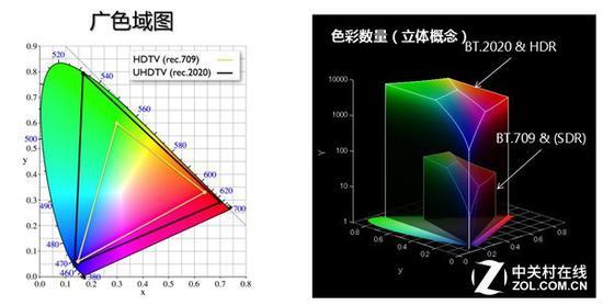 广色域也是HDR技术所考量的重点