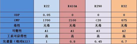 各类制冷剂六大维度对比