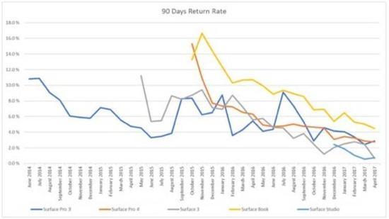 Surface产品90天返修率。