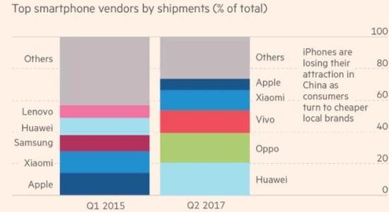 中国智能手机市场份额排名
