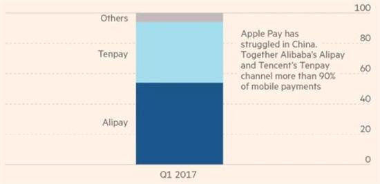中国移动支付市场