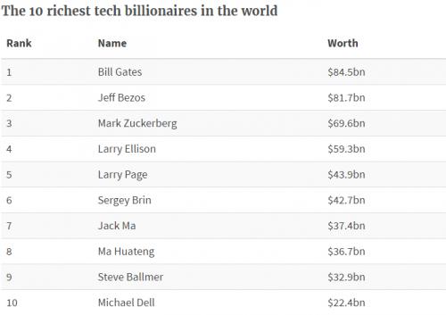 全球百大科技亿万富翁的财富首次超过1万亿美元 - 第1张  | 爱好网