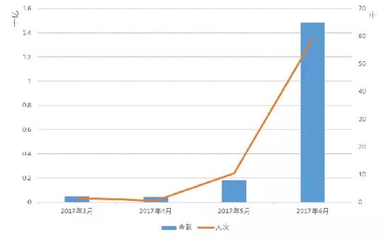ICO融资金额与参与人次时间走势