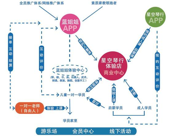 星空琴行2015年业务规划图