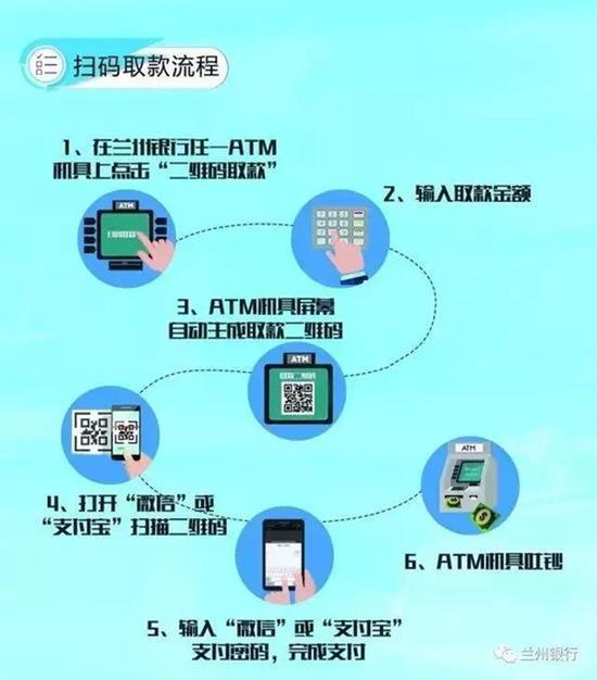 """兰州银行在其官方微信宣布兰州银行ATM上线扫码取款业务的操作流程。微信公众号""""兰州银行""""图"""