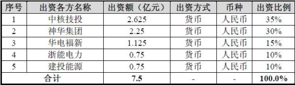 中核行波堆科技投资(天津)有限公司股权结构