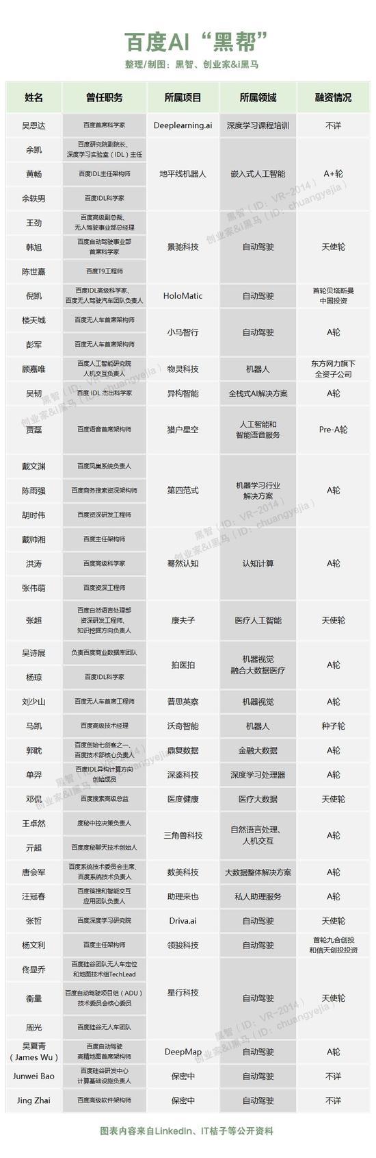 """百度AI黑帮: 李彦宏的40位""""出走门徒"""""""