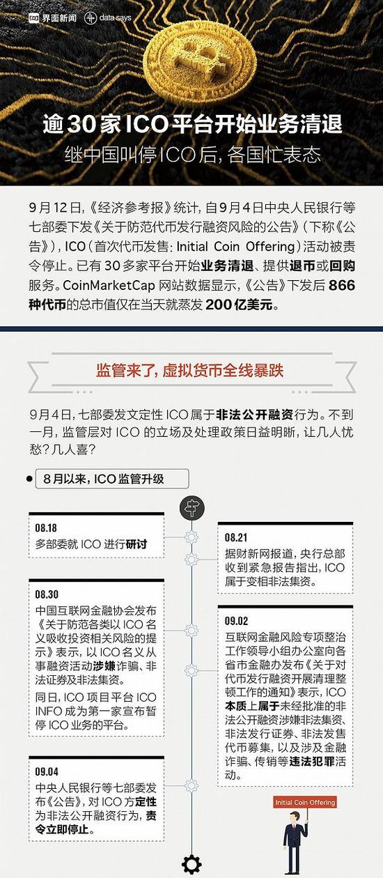 图解:逾30家ICO平台开始业务清退 虚拟货币全