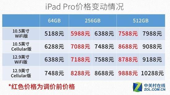 iPadPro价格变动一览