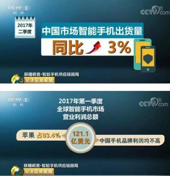 央视:国产手机出货量高,但钱都被美日韩赚走了的照片 - 1