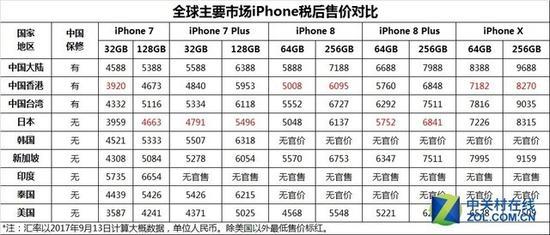 主要市场iPhone产品官方售价