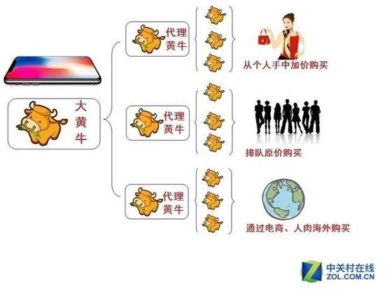 黄牛抢购iPhone组织流程图