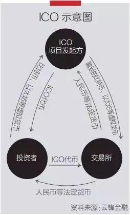重拳整治ICO:上半年国内融资达26亿 比特币神话破灭