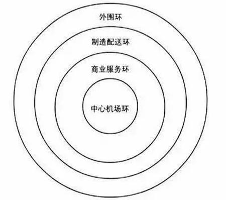 临空经济区产业圈层布局规律图