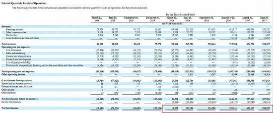 趣店递交IPO申请 但其巨额利润是可持续的吗?