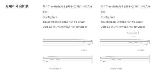 苹果官网对MacBookPro2017接口的描述