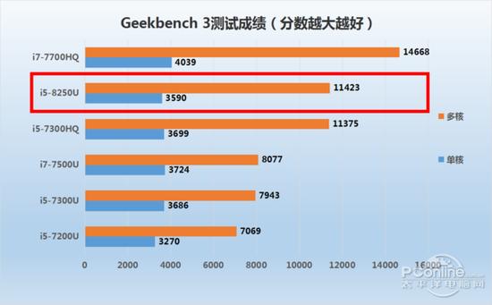 Geekbench 3测试成绩
