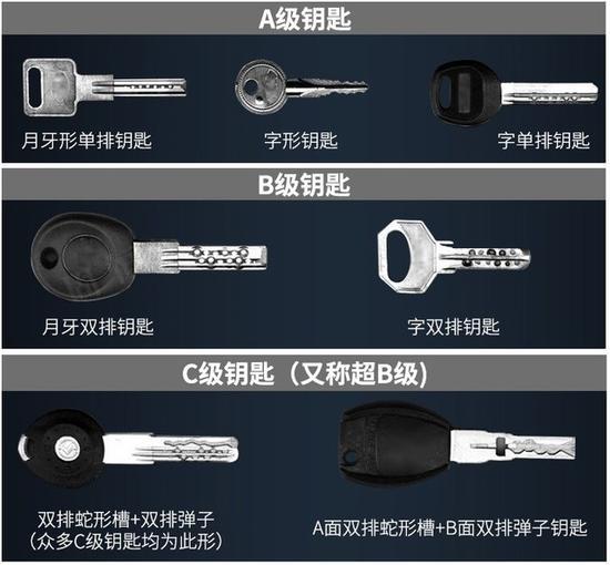 锁芯组装步骤图