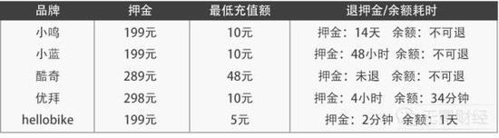 ▲9月初,部分品牌单车押金及退还耗时情况。