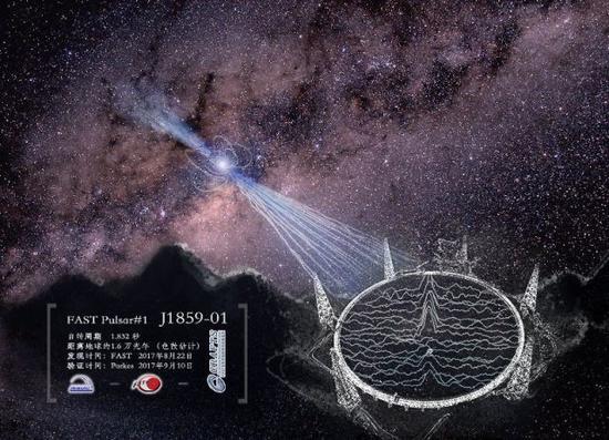 FAST发现的脉冲星艺术效果图。来源:国家天文台