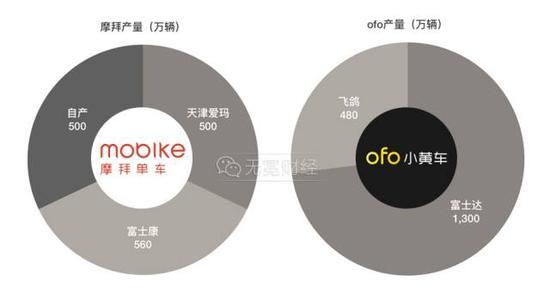▲摩拜与ofo今年预计的产量,数据来自腾讯科技。