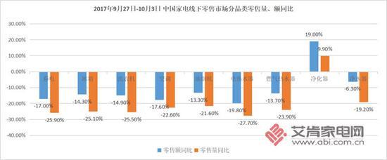 数据来源:奥维云网(AVC)线下日度监测数据