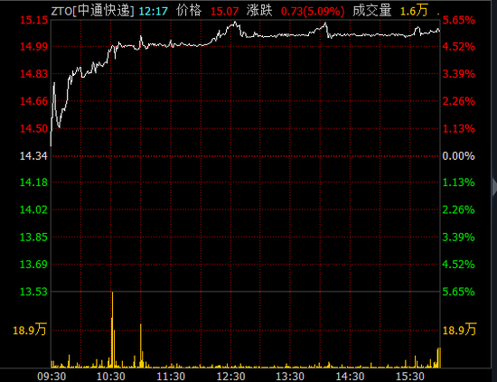 昨天,4家在A股上市的快递企业股价同样出现上涨。