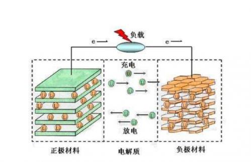 锂聚合物电池原理